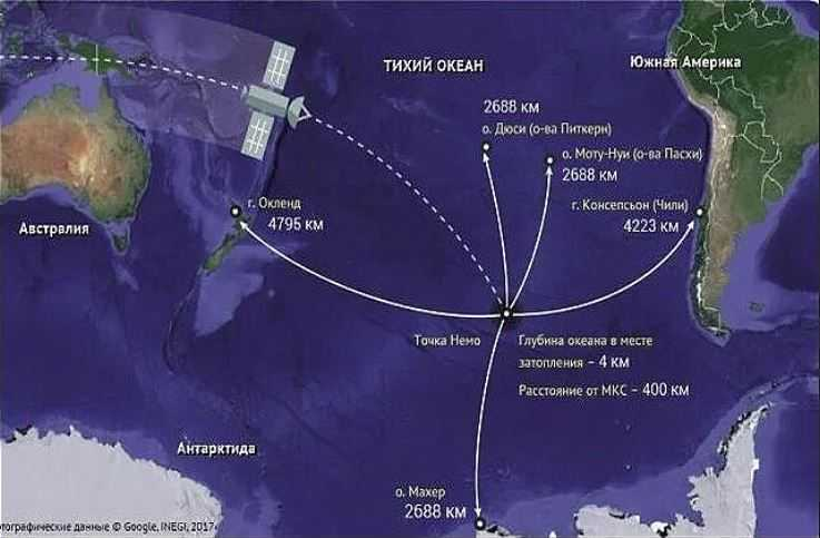 Место расположения Полюса Недоступности. Расстояния, высоты, глубины.