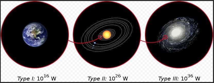 Три схематических изображения: Земля, Солнечная система и Млечный путь. Потребление энергии оценивается в трёх типах цивилизаций, определённых по шкале Кардашёва.
