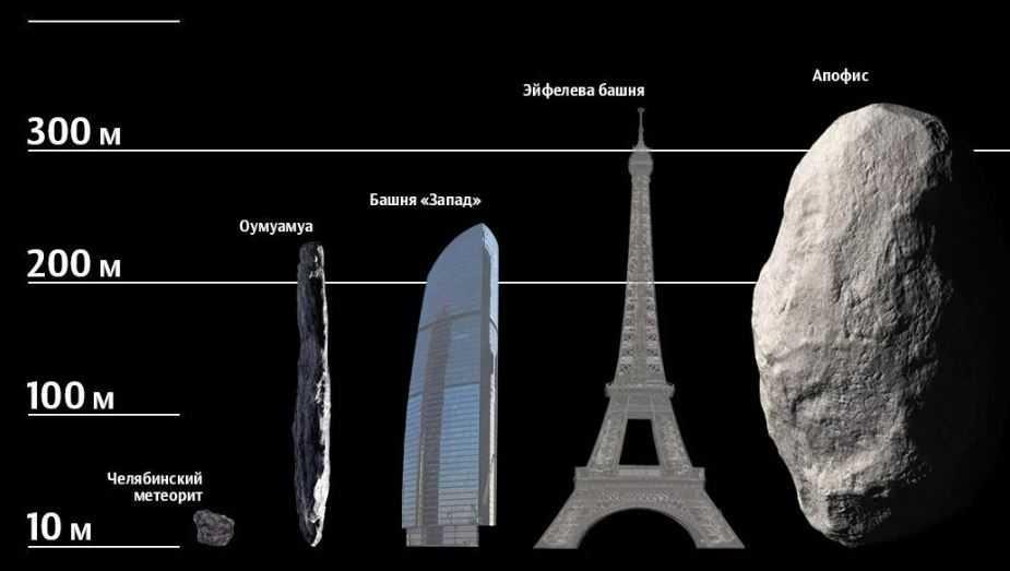 Эксперты предупреждают: астероид Апофис набирает скорость и может достигнуть нашей планеты раньше, чем предполагается.