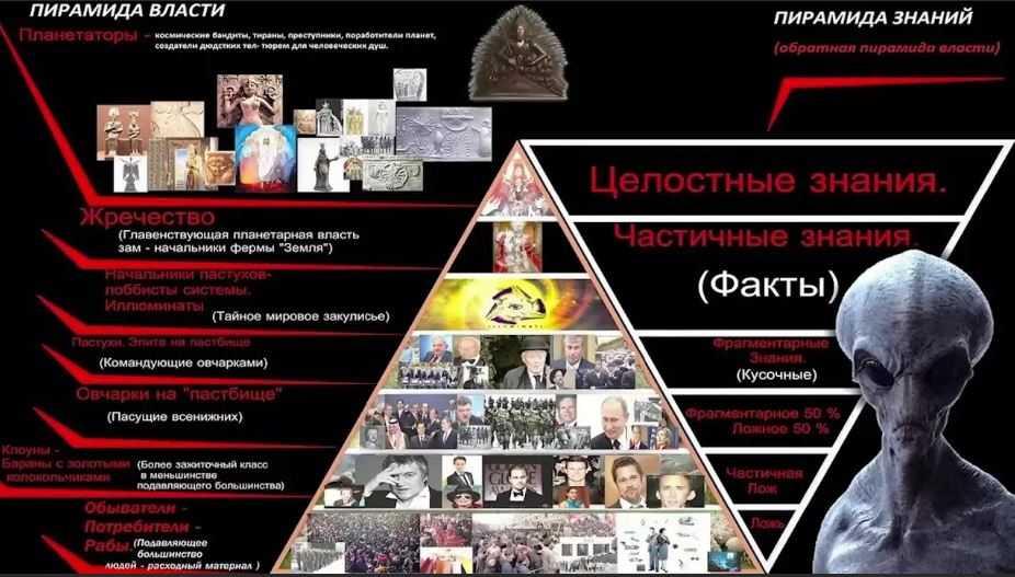 Структура мирового правительства - пирамида власти.